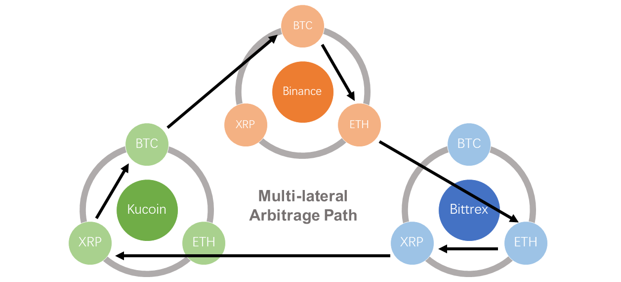 how to find cryptocurrency arbitrage