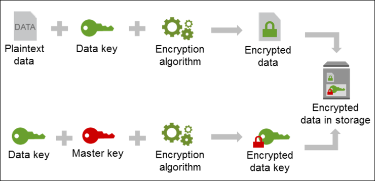 envelope-encryption