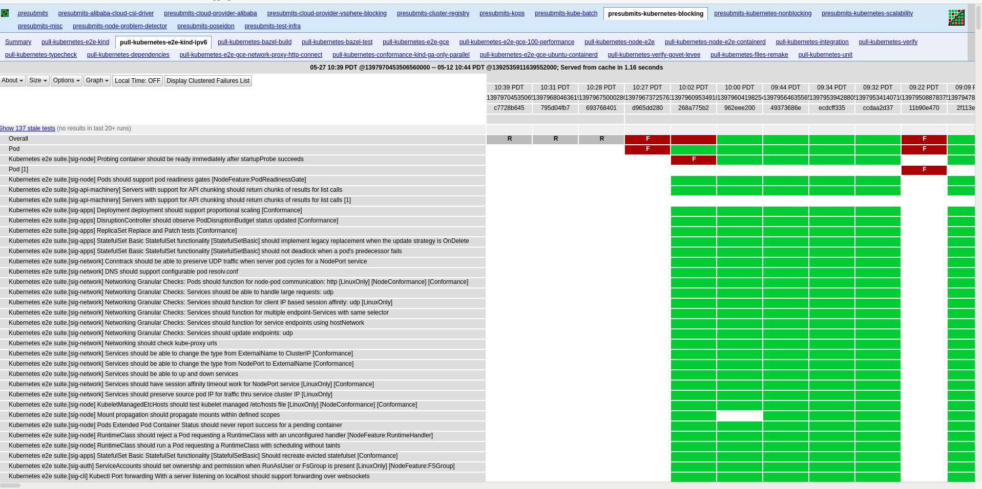 K8s-prow-job-testgrid