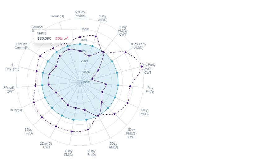 D3js radar chart or spider chart adjusted from radar chart d3 123 ccuart Choice Image