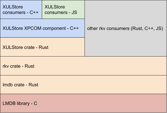 XULStore Using rkv – Proof of Concept