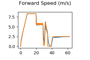 forward_speed