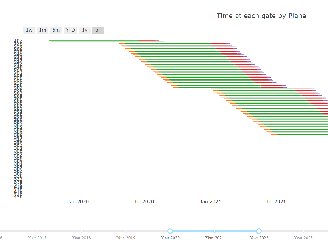 Gantt chart doesnt have layout attribute issue 805 plotly on the plotly webpage you can load a gantt chart into the gooey interface you can select stylelayouttitle and fonts color and select white to hide this nvjuhfo Images