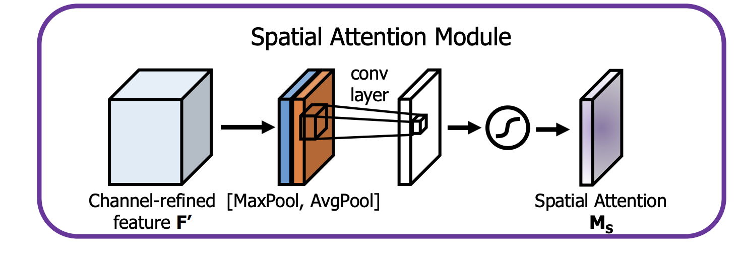 Spatial Attention