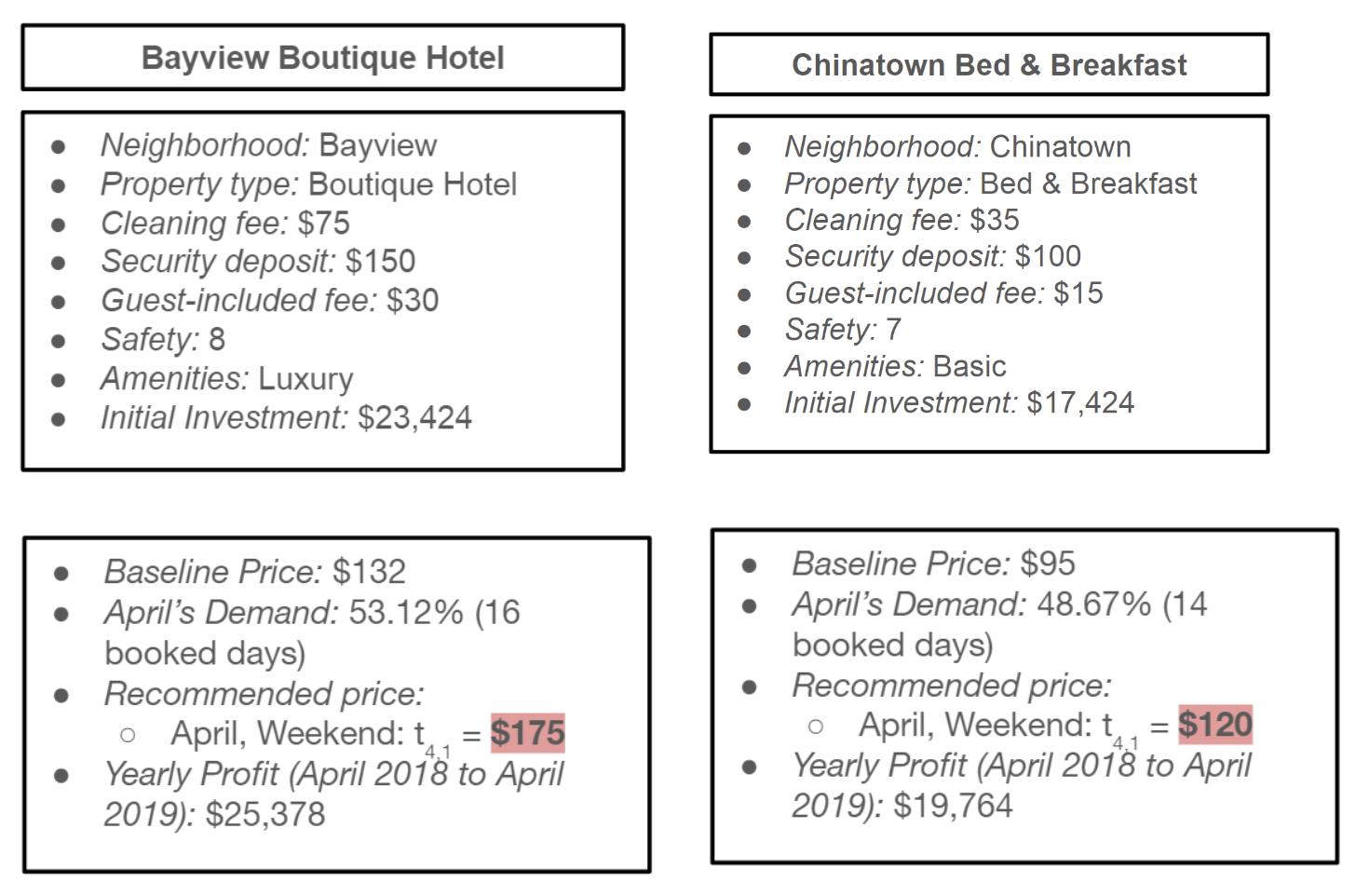 GitHub - tule2236/Airbnb-Dynamic-Pricing-Optimization: [BA