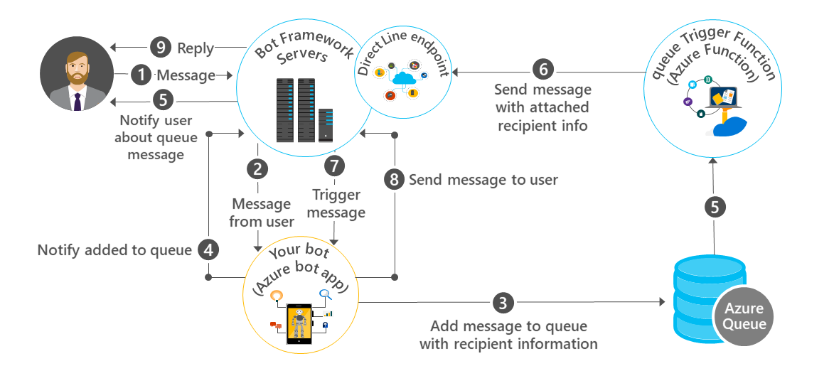 Question] Broadcasting message to user through the chatbot