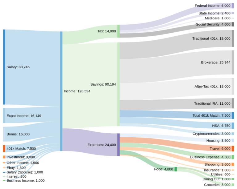 Exploring Visualization Using Sankey Diagrams Issue 2848 Onrr Doi Extractives Data Github