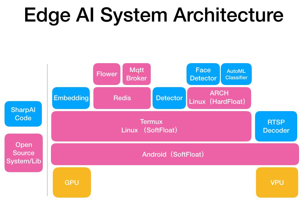 ARM GPU等边缘计算设备上的深度学习视频监控、人脸识等- C/C++开发- 教程
