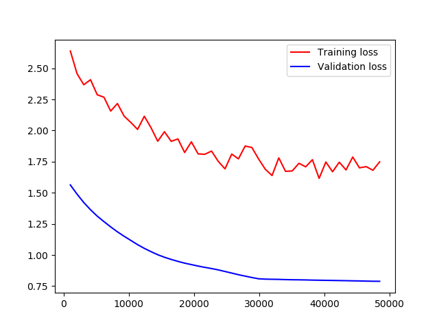 Why the validation error is lower than training error · Issue #116