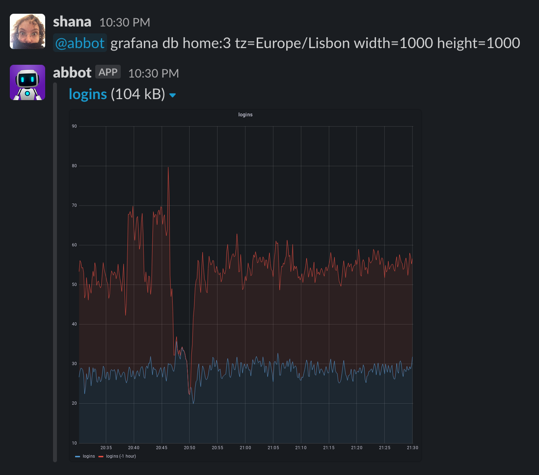 Screenshot showing a graph with a custom timezone and size
