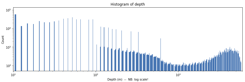 depth-hist-log2