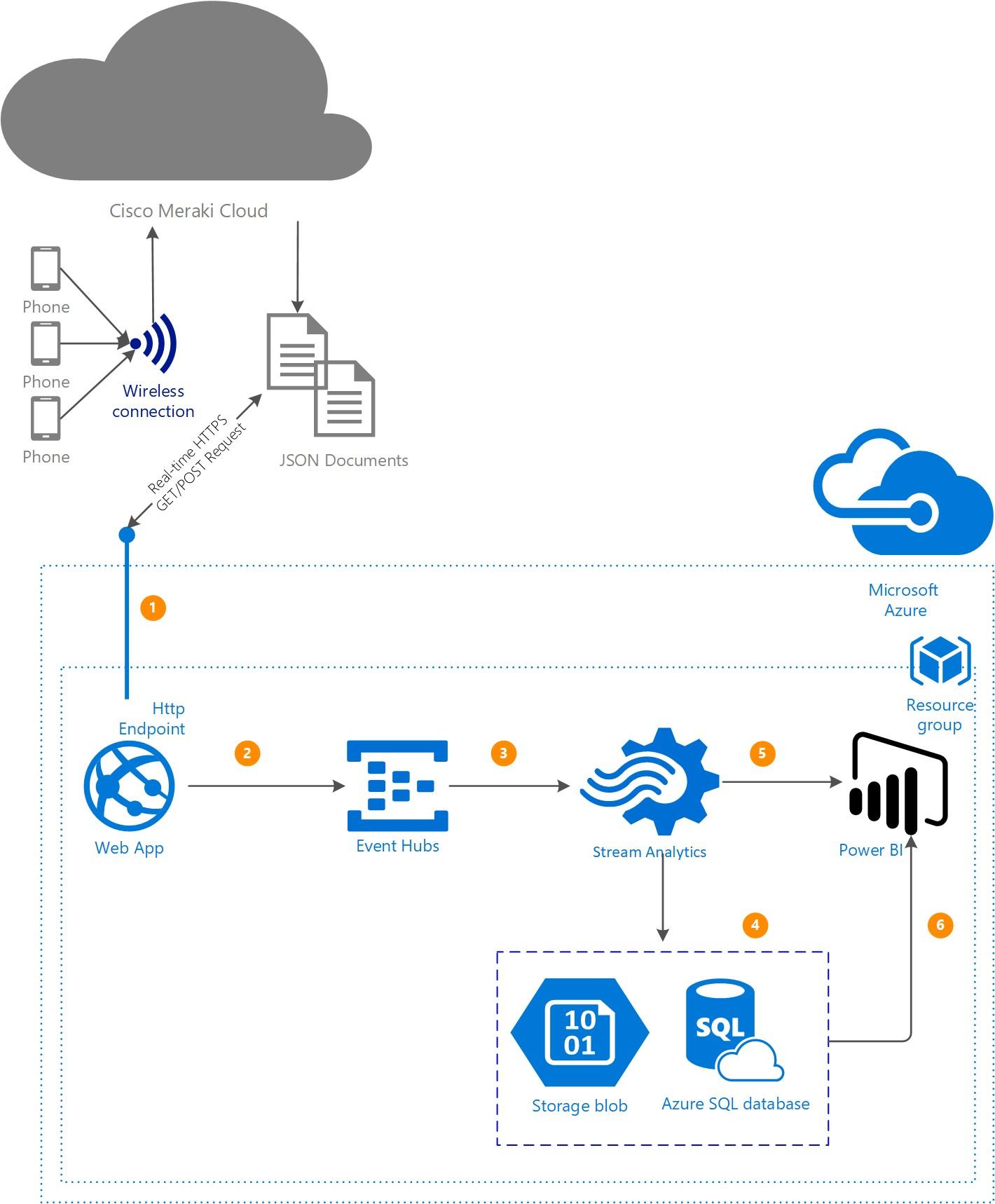 GitHub - meraki/azure-cloud-scanning-api: Azure PaaS
