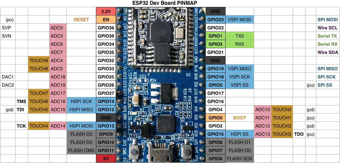 Are the dac capabilities removed? · Issue #3 · LilyGO/TTGO-T2-ESP32