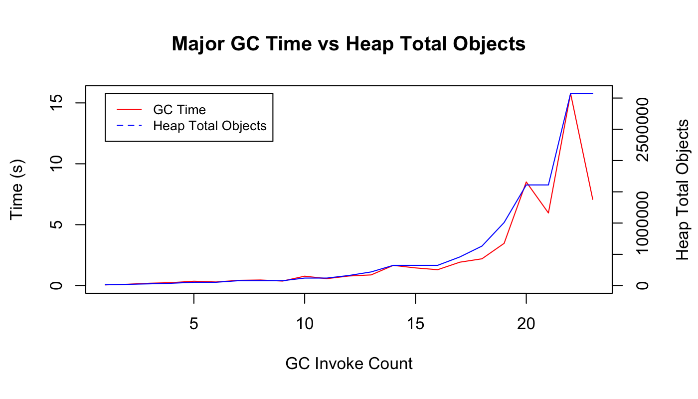 Major GC vs Compact Speed