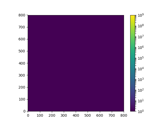 Blank colorbars for high dynamic range LogNorm imshow plots