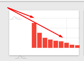 Is there a way to remove the gridlines in a chart? · Issue