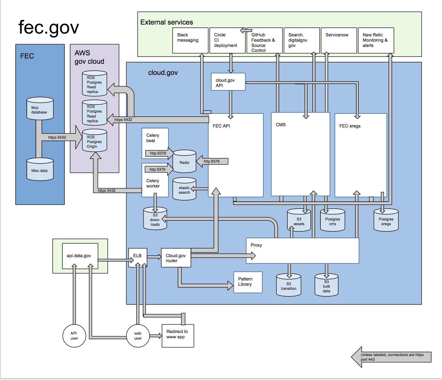 2 Fec System Diagram Fecgov Wiki Github Schema Diagrams For Postgresql