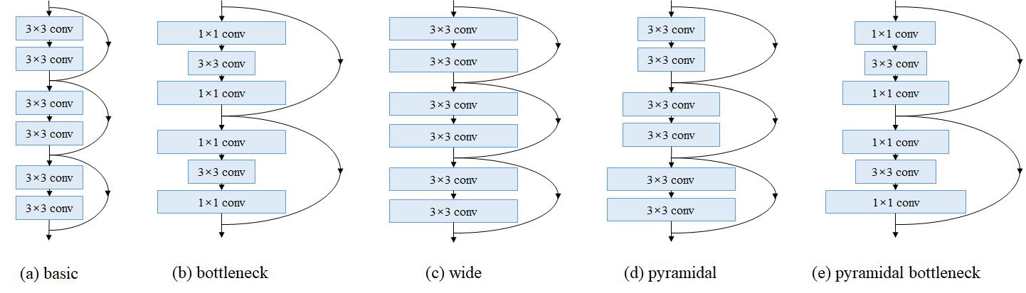 GitHub - dyhan0920/PyramidNet-PyTorch: A PyTorch