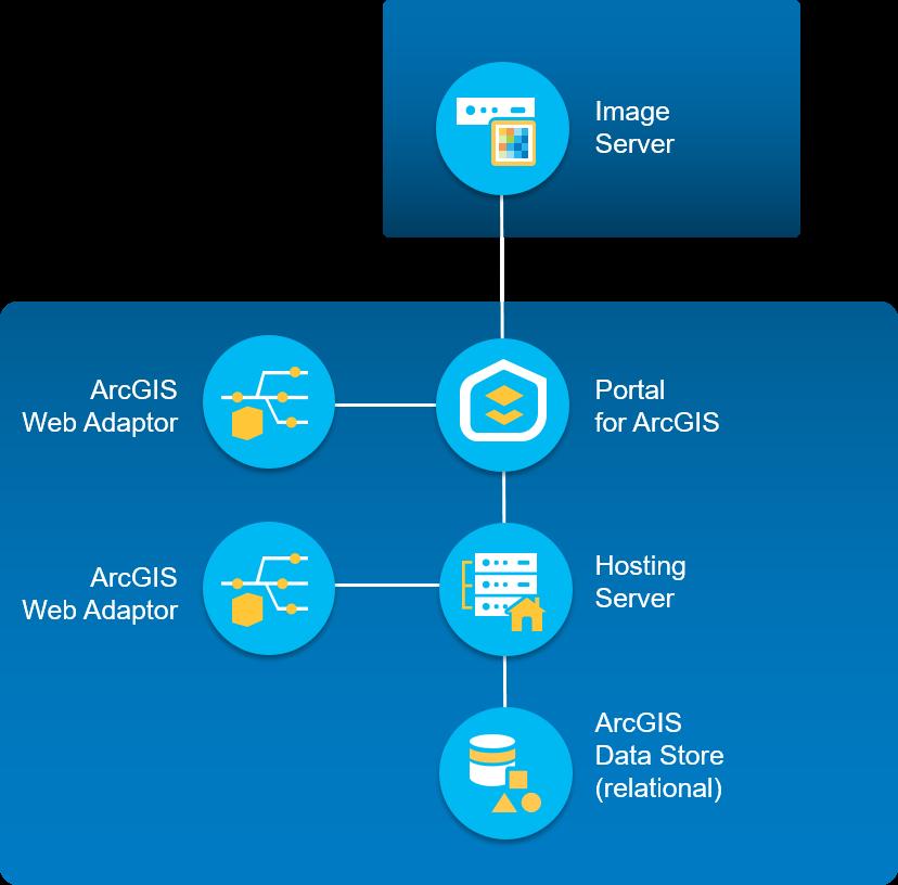 Deploy an ArcGIS Image Server site on one machine · Esri/arcgis