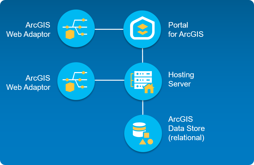 Create a base ArcGIS Enterprise deployment on one machine