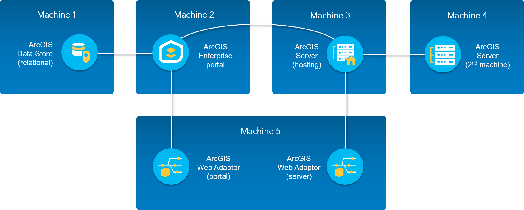 Create a base ArcGIS Enterprise deployment on many machines