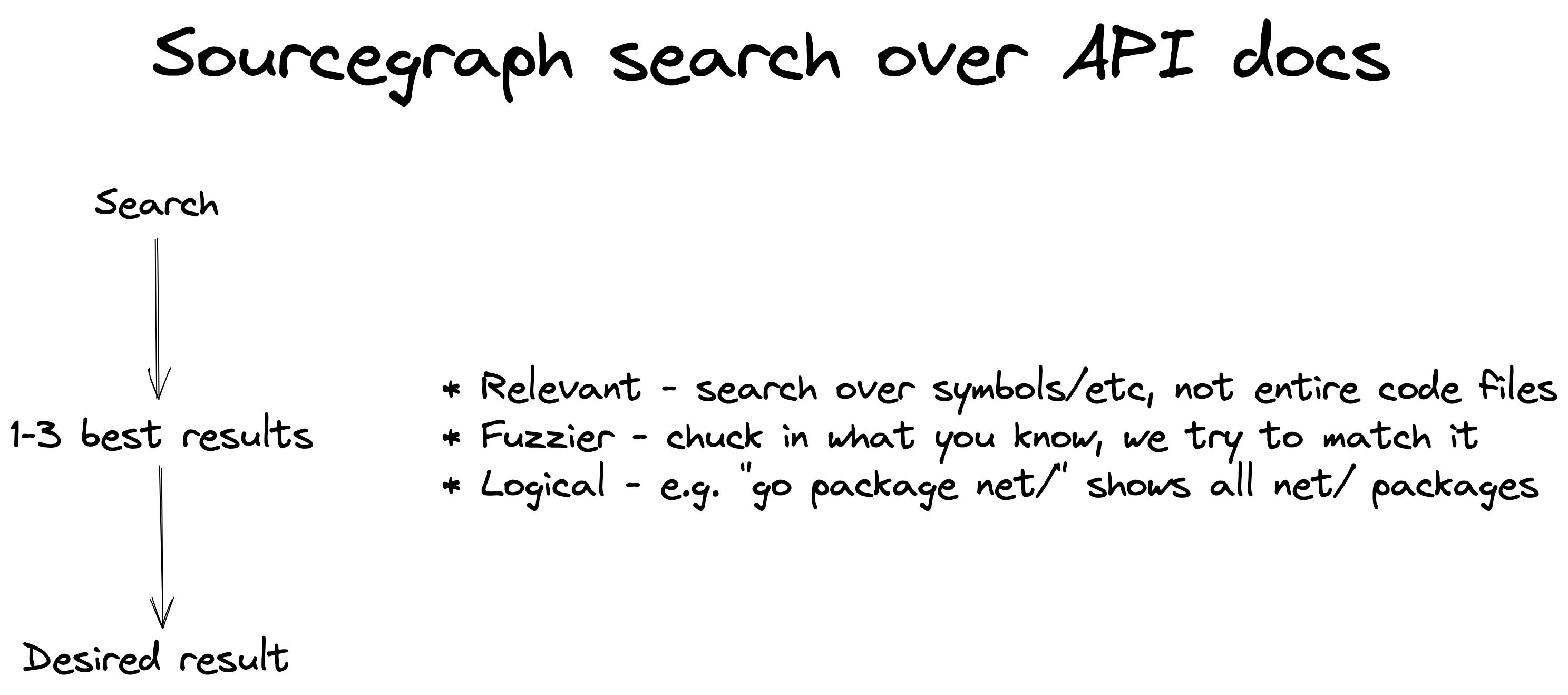 """Graphic: Sourcegraph search over API docs, a search begins by locating the best 1-3 results. These are relevant results due to searching over symbols not entire code files, fuzzier so you chuck in what you know and we try to match it, logical so e.g. """"go package net/"""" shows all net/ packages. You get desired results right out of the gate."""
