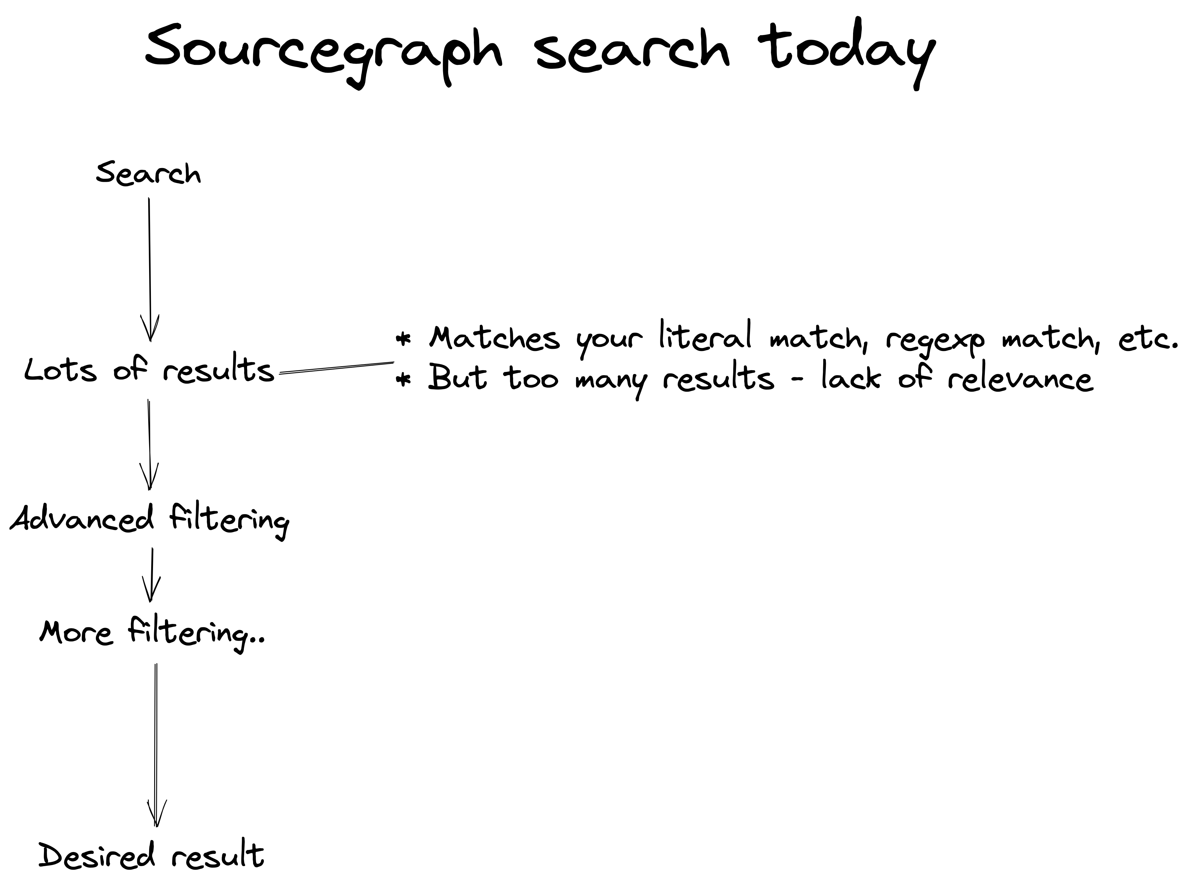 Graphic: Sourcegraph search today, a search begins by getting lots of results. These results match your literal query, or regexp query, etc. but you get too many results. There is a lack of relevance. Then you apply advanced filtering, more filtering, etc. to get to a desired result.