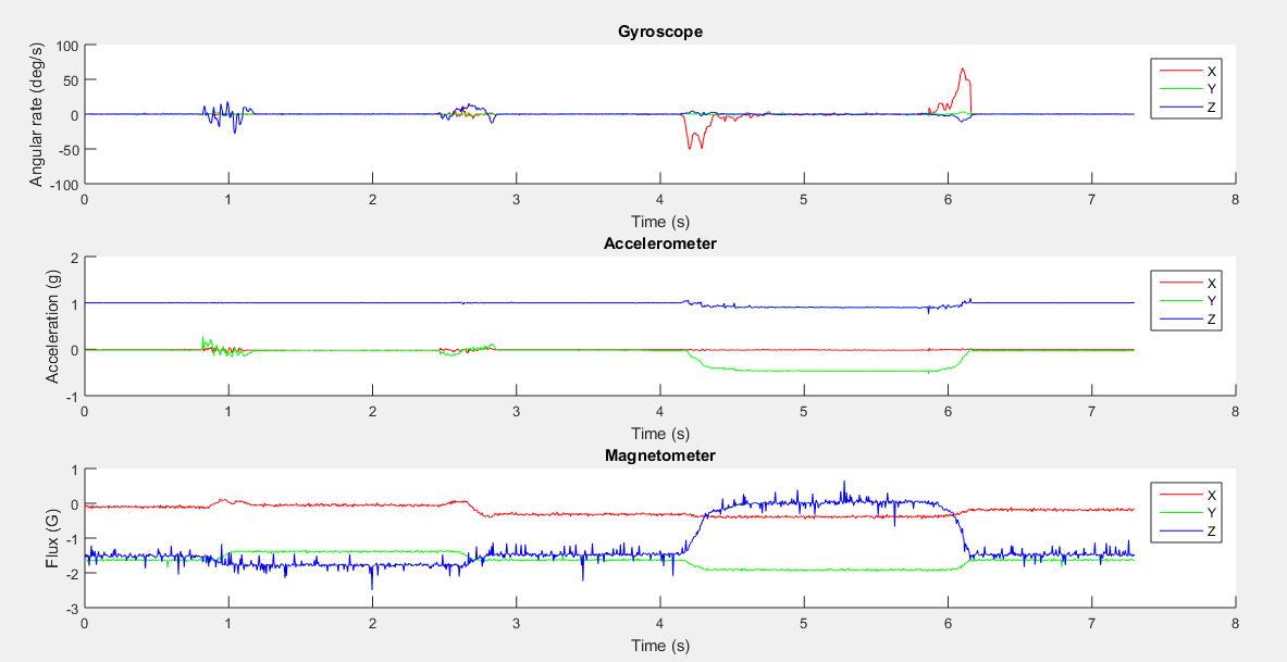 Rotating Accel Data · Issue #3 · xioTechnologies/x-IMU