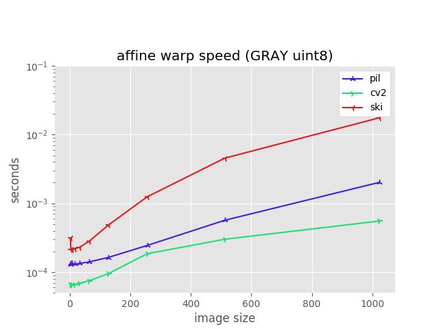 Using OpenCV's warpAffine · Issue #79 · aleju/imgaug · GitHub