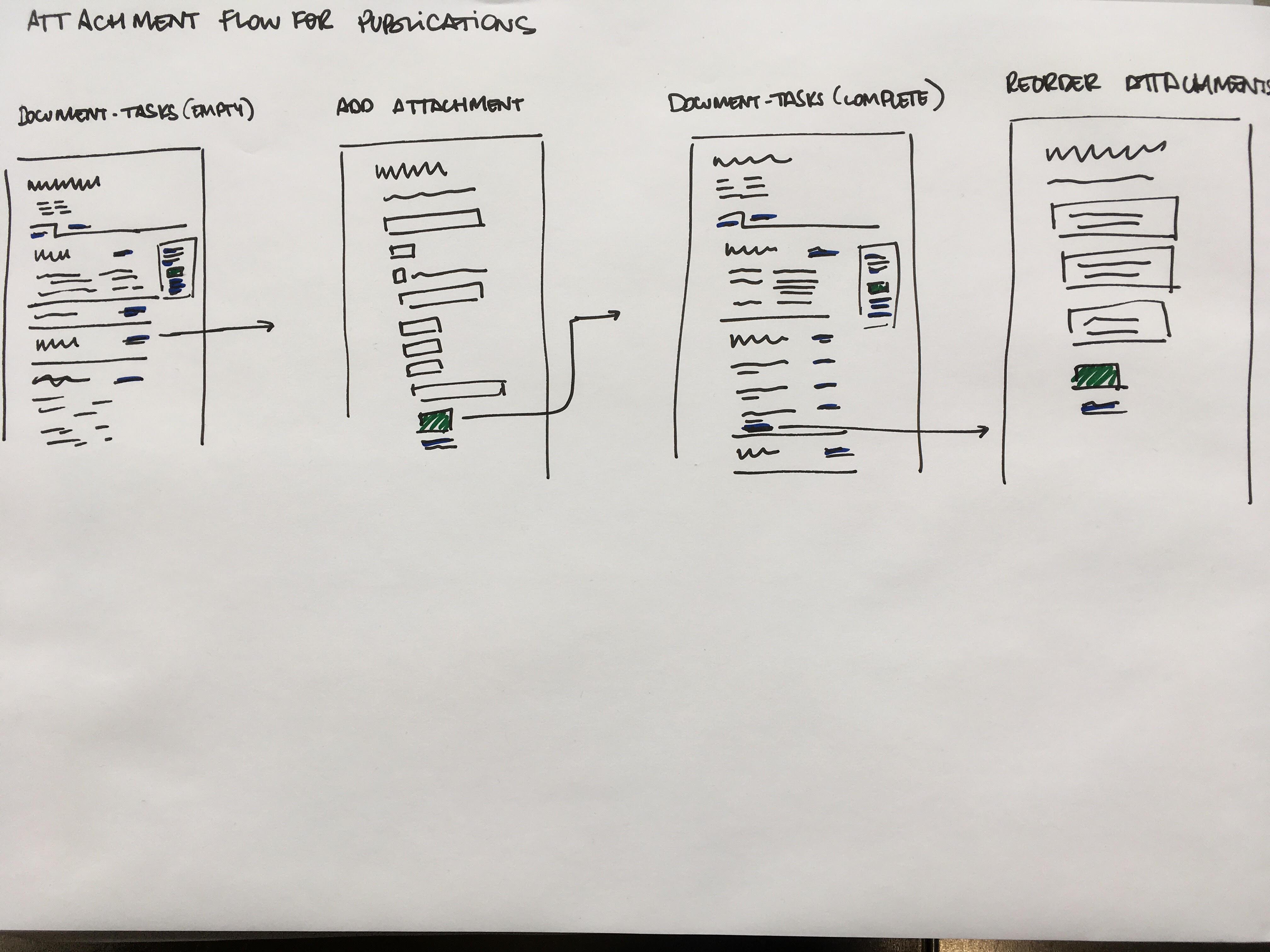 publication-attachment-flow