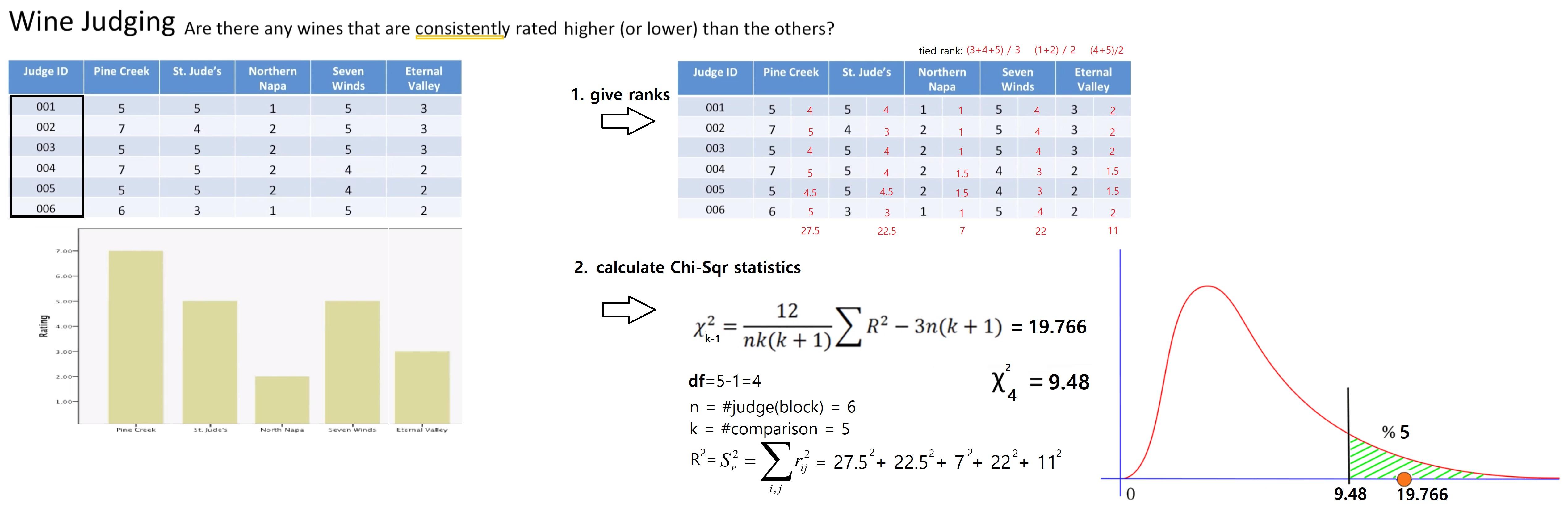 GitHub - mainkoon81/Study-02-AB-Testing: Hypothesis testing