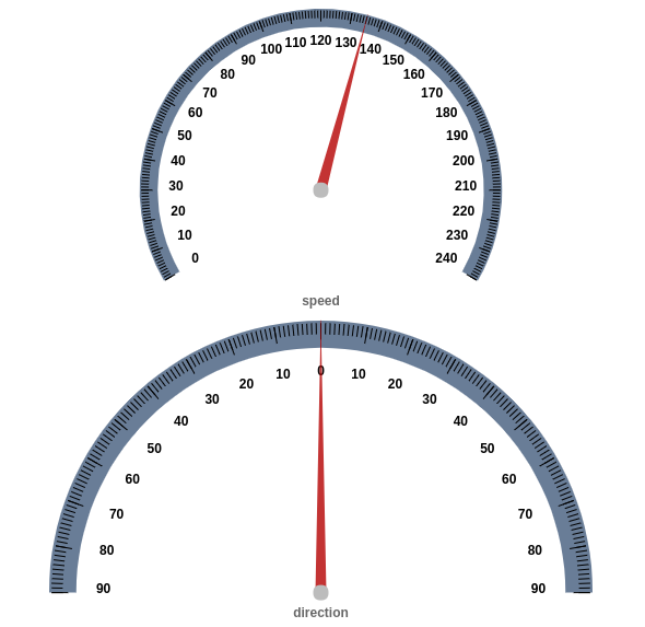 Question: Is there a way to render gauge chart based on doughnut