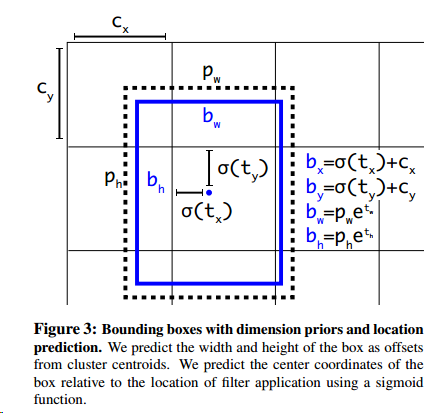 bounding box format doesn't match for coco dataset