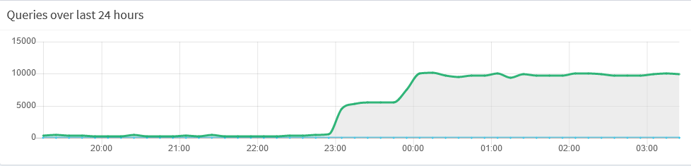 Pihole suddenly goes nutty with random dns requests · Issue