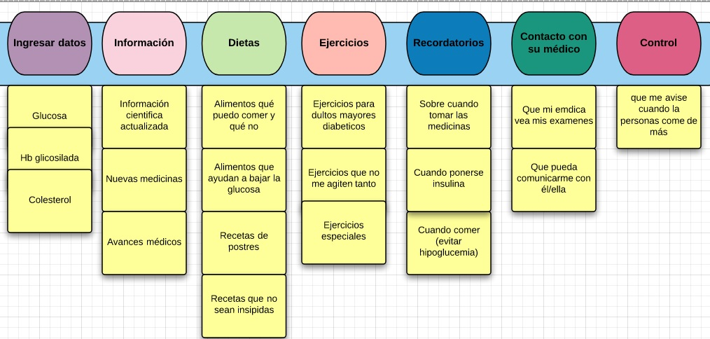 diagramas de flujo para la diabetes