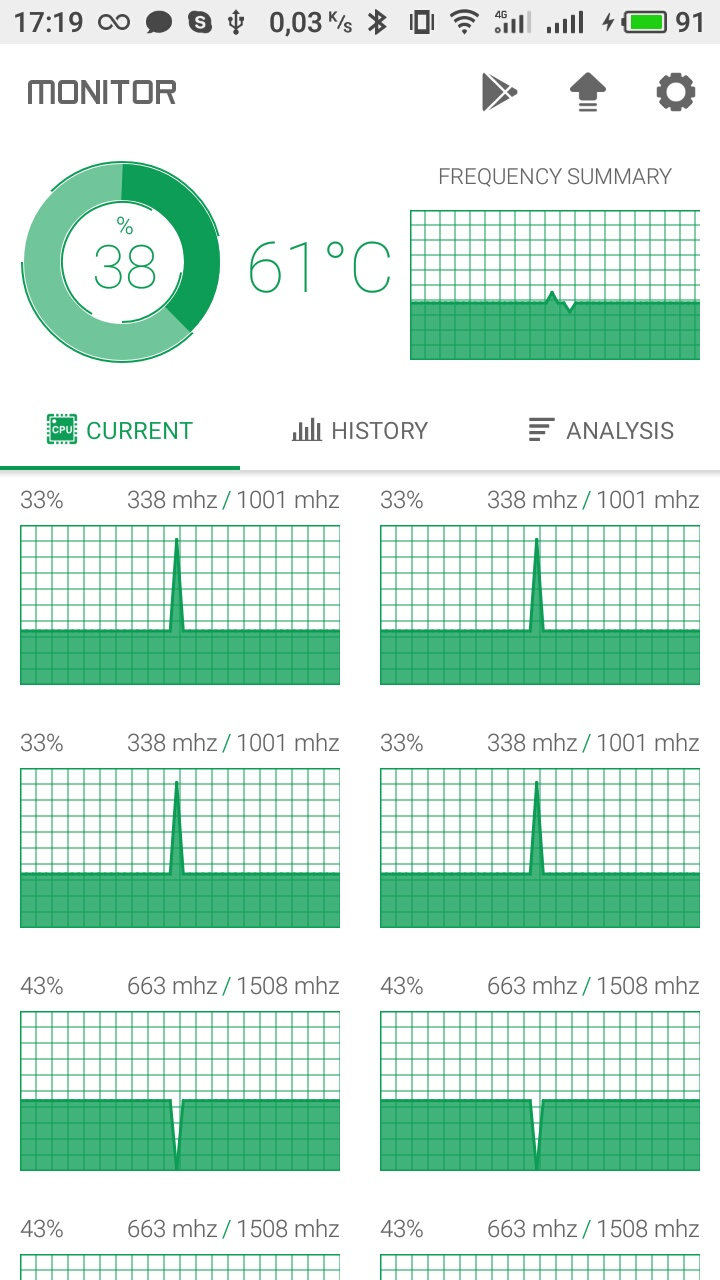 Android] Boinc doesn't utilize all the cores · Issue #2549 · BOINC