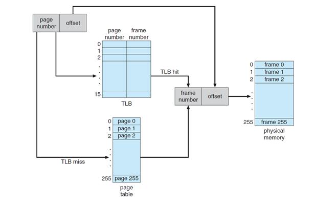 Virtual-Memory-Manager/README md at master · ArshiyaPathan