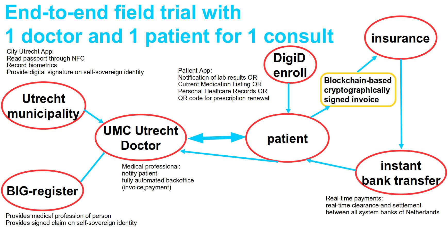 blockchain for health · Issue #3477 · Tribler/tribler · GitHub