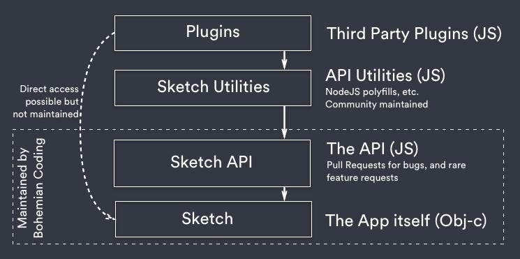 Introduction – Sketch Developer — API Reference