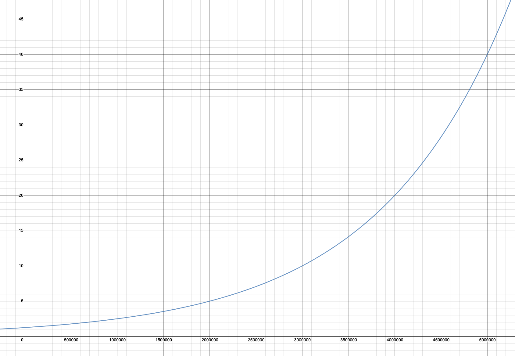 curve-example2
