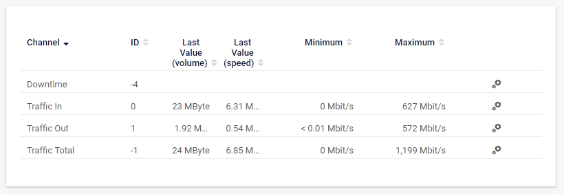 SNMP traffic data with multiple columns · Issue #79