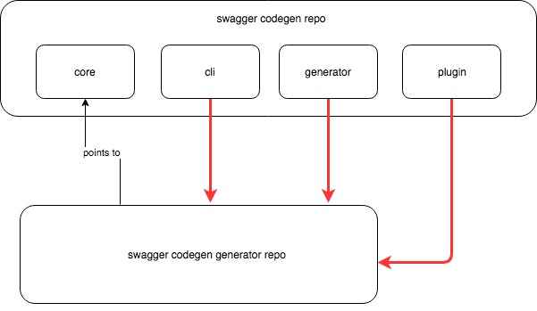 Remove circular dependency between swagger codegen and swagger