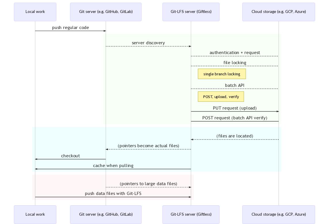 GitHub - kbg/giftless: 🎁 A pluggable Git LFS server ...