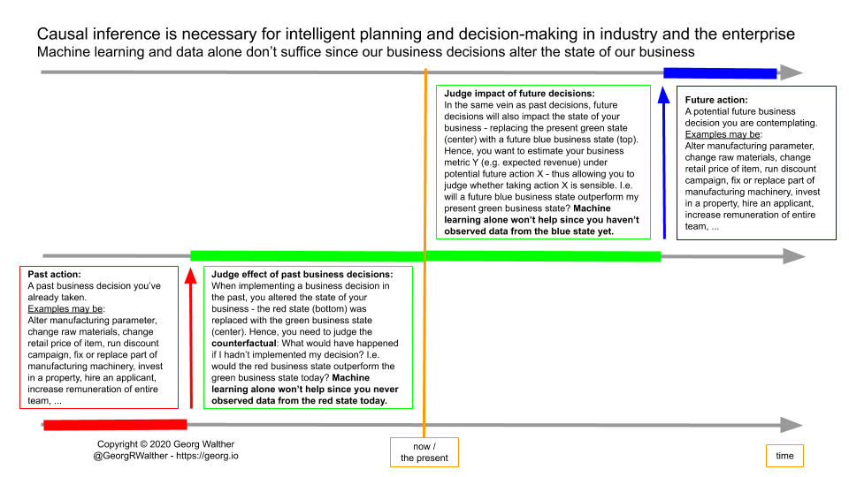 Data fusion process (5)