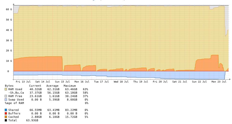 Adjust ZFS cache settings · Issue #137 · pr1ntf/iohyve · GitHub