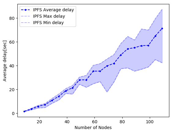 ipfs-perf