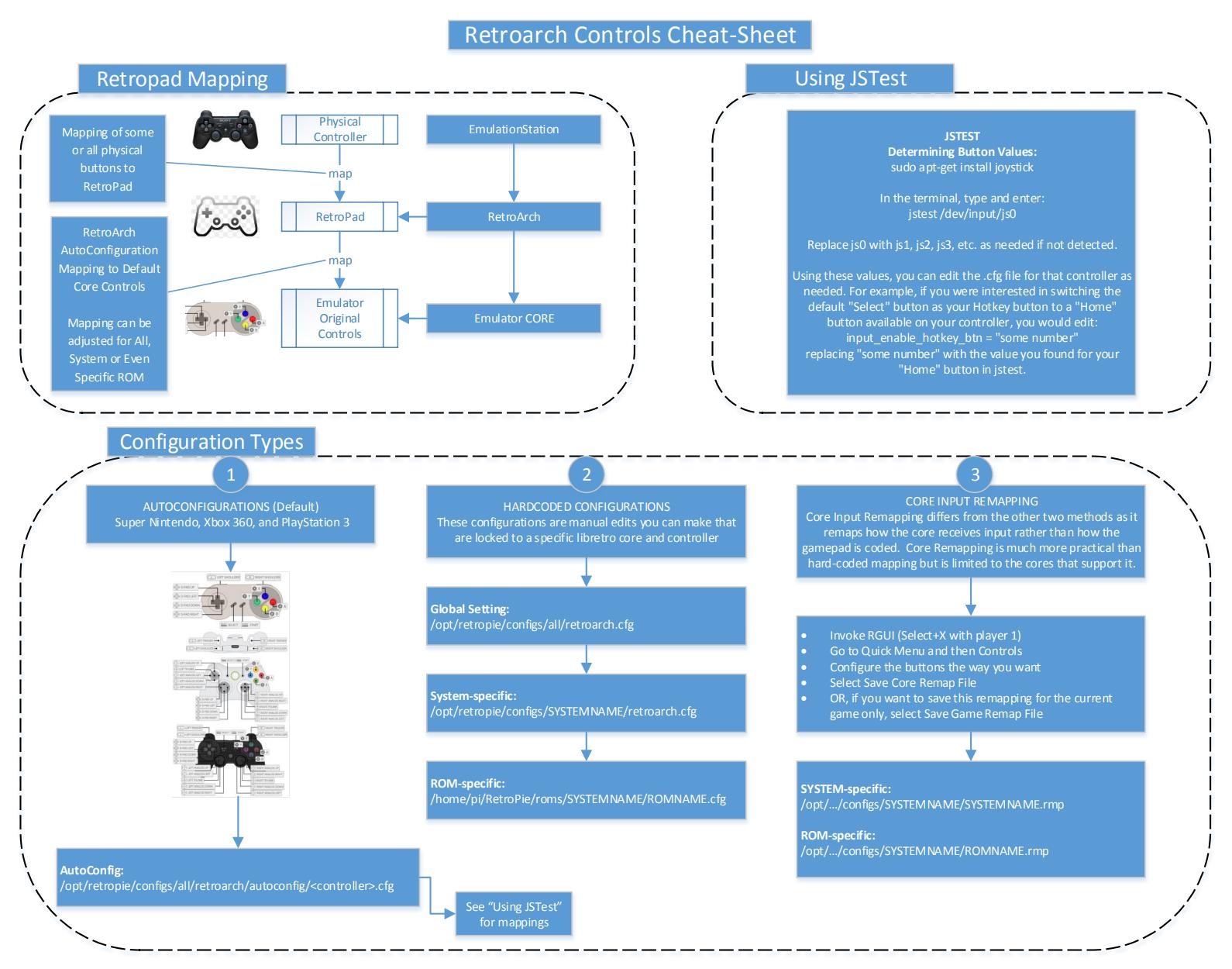 RetroArch Controller Configuration - RetroPie Docs