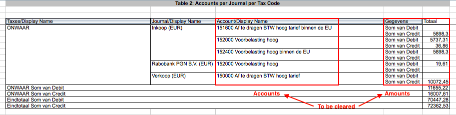 L10nnltaxstatement Clearing The Tax Account Moves