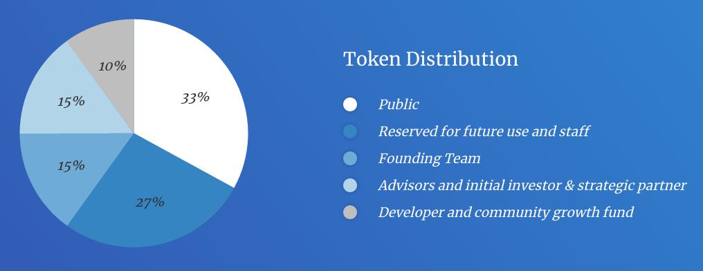 bluzelle-token-distribution