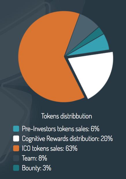 liminality-token-distribution
